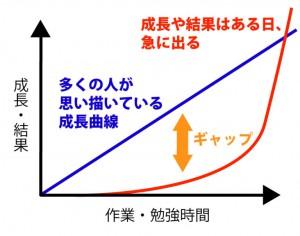 成長曲線-768x604