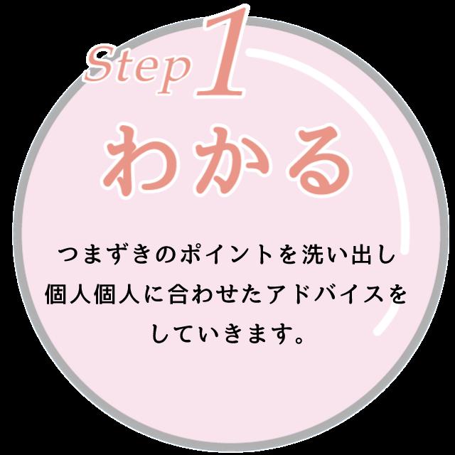 進光ゼミナールのステップ1:わかる